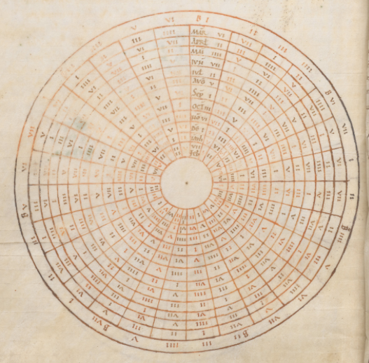 A circular diagram from a medieval manuscript with tapering columns of Roman numerals in concentric rings.